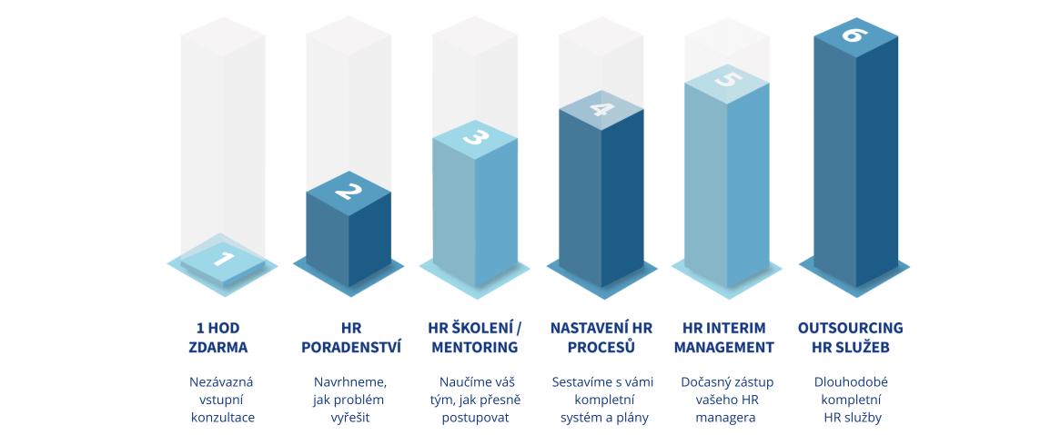 HR služby formát