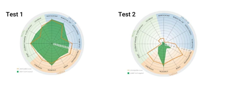 test 1 a test 2